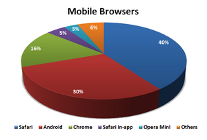 2013Q3 - Mobile Browsers