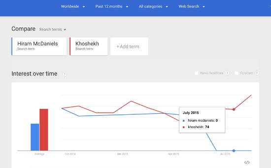 Night Vale Google Trends Screen Shot