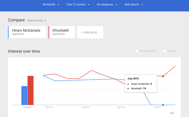 File:Night Vale Google Trends Screen Shot.png