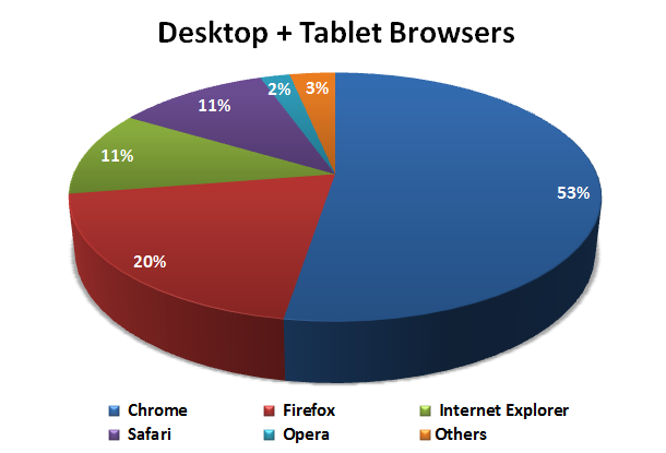 File:2013Q3 - Desktop Tablet Browsers.png