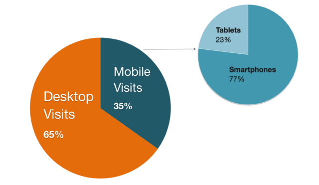 File:Mobile Visits.png