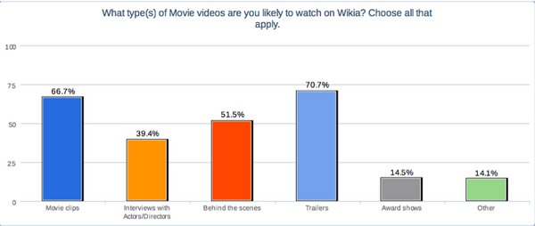 Types of movie videos