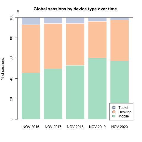 Global Sessions by device type 2016-2020