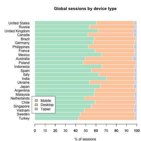 Global Sessions by device type and country (2020-11)