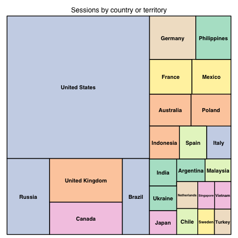 Global Sessions by country (2020-11)