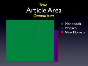 True-area-comparison