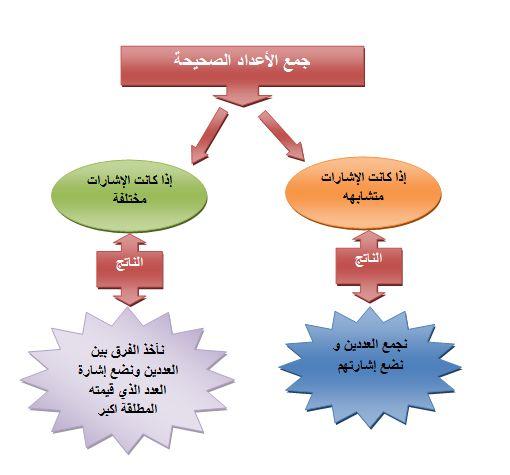 File:الاعداد 3.JPG