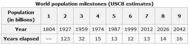 File:Population milestones.jpg