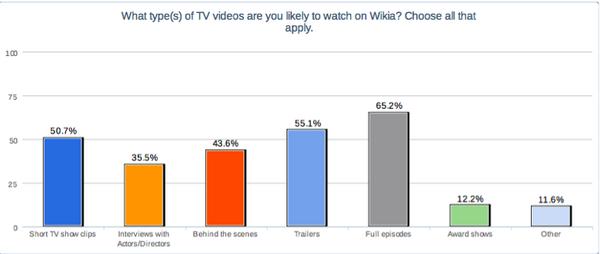 Types of TV videos