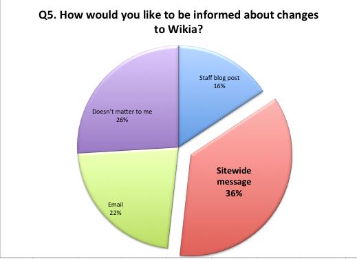 File:Survey preferred communications method.png