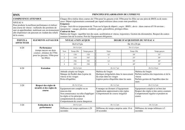 File:BMX Principes d'elaboration de l'epreuve.jpg