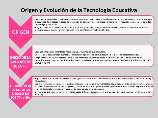 File:Esquema-origen-y-evolucin-de-le-tecnologia-educativa-2-638.jpg