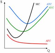 AVC Graph 3