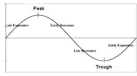 Image business cycle graph for tgts articleg central filebusiness cycle graph for tgts articleg ccuart Image collections