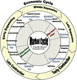 Econ cycle