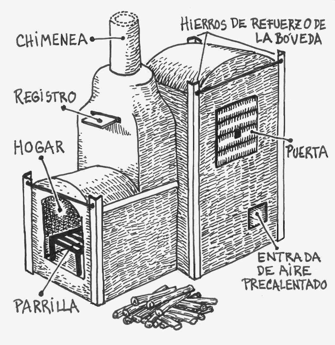 Por amor a la tierra el fuego horno a le a de ladrillos for Medidas de hornos pequenos