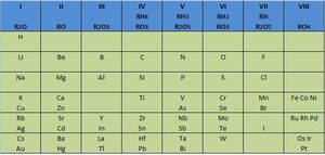 Tabla Periódica Mendeleiev