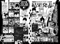 Character Popularity Poll 1 Results