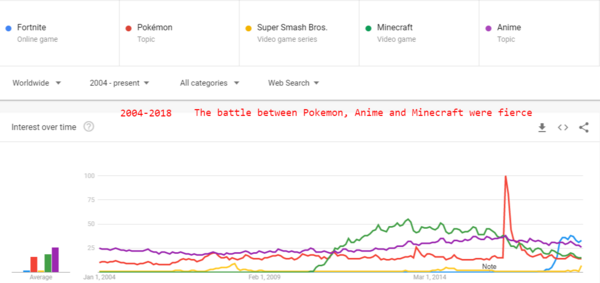 Fortnite, Pokémon- Super Smash Bros.- Minecraft- Anime - Explore - Google Trends