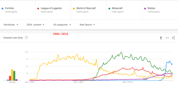 Fortnite- League of Legends- World of Warcraft- Minecraft- Roblox - Explore - Google Trends