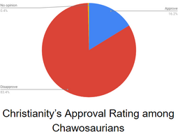 2018 Approval Rating on Christianity in Chawosauria