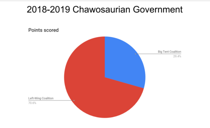 2018-2019 Chawosaurian Government-1