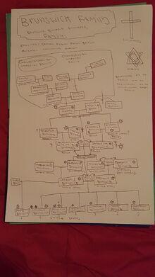 Brunswick family tree