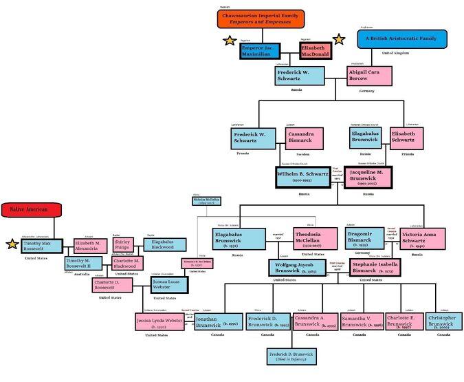 Chawosaurian Imperial Family (renewed)