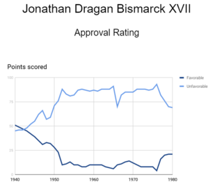 Jonathan Dragan Bismarck XVII Approval Ratings 1940-1980