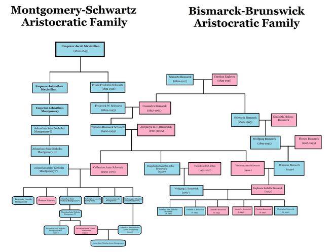 Montgomery-Schwartz-Bismarck-Brunswick Family