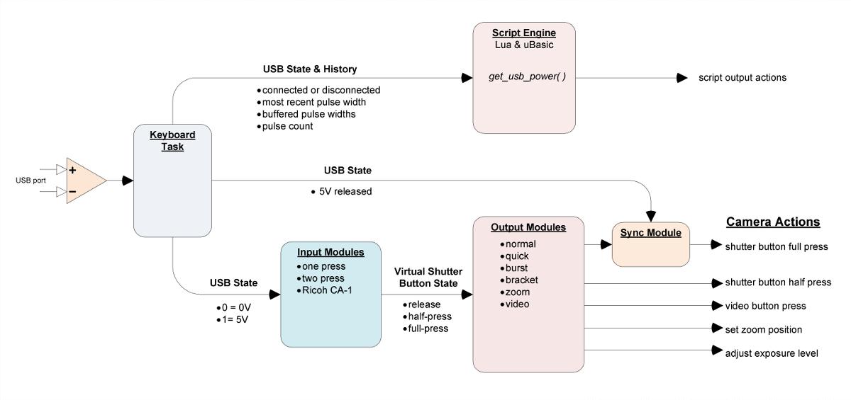 usb remote chdk wiki fandom powered by wikia rh chdk wikia com iPod USB Cable Wiring Diagram USB Schematic Diagram