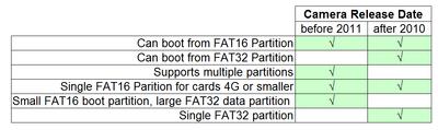 SD Card Matrix