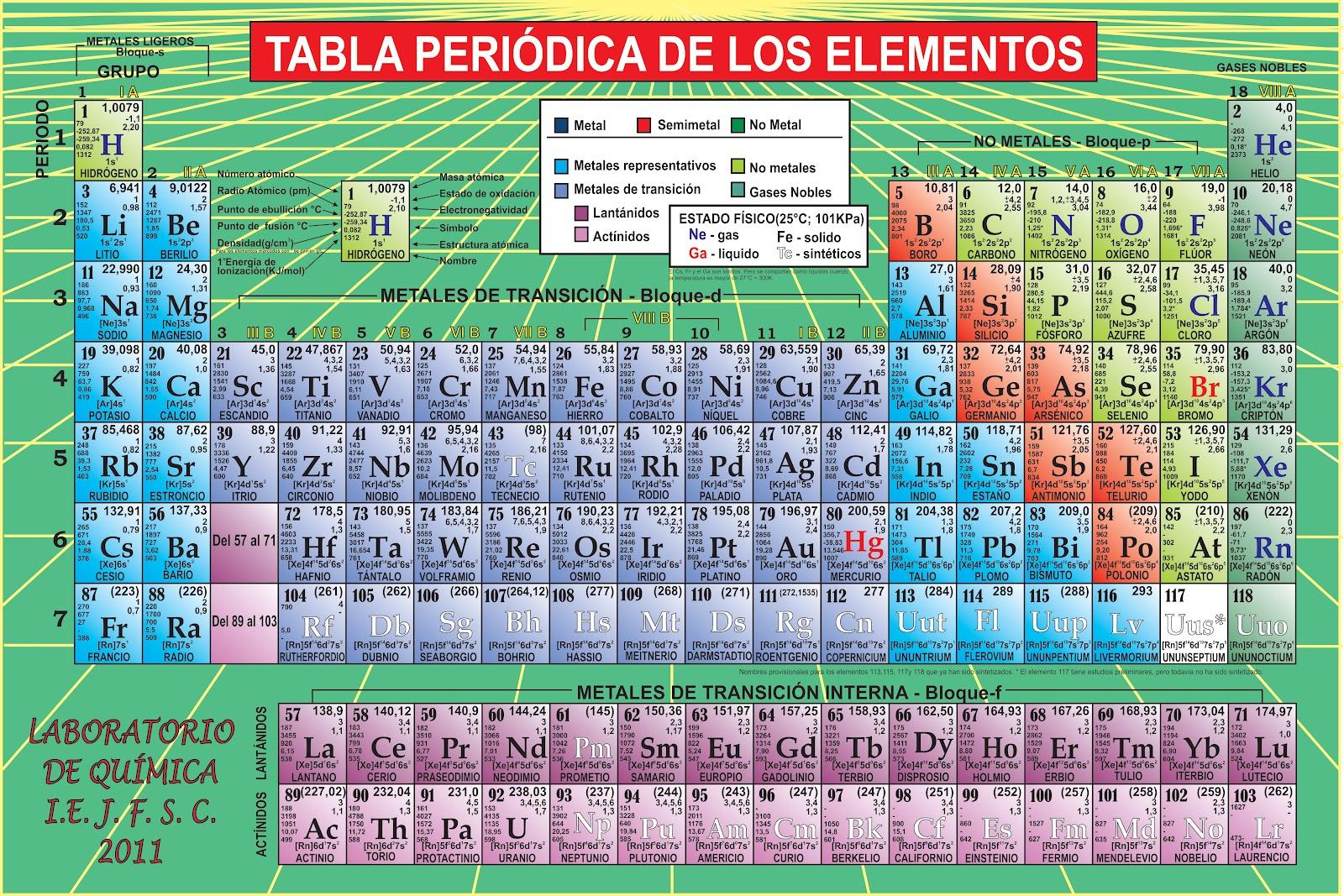 list of synonyms and antonyms of the word tabla periodica biobiochile on twitter la tabla peridica - Tabla Periodica Completa En Word