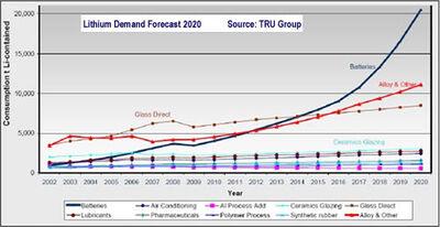 2020-lithium-demand-forecast