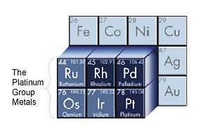 Platinum Group Metals Chem230 Wiki Fandom