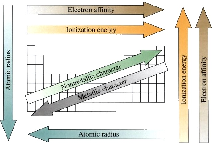 One Of The Main Principles Used To Explain This Effect Is The Trend In  Ionization Energies Going Down A Particular Group. Atomic Size Generally  Increases ...