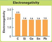 Electronegativities 2