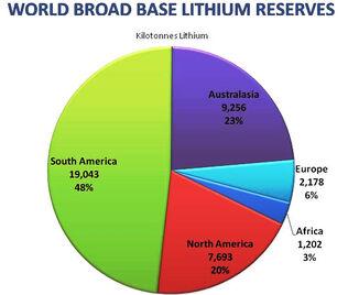 Lithium-reserves