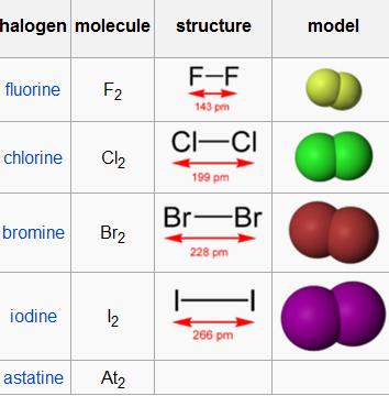 Diatomic Halogens