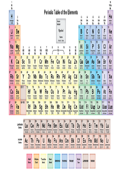 Picture of the periodic table