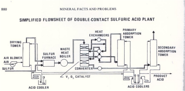 File:Doublecontact Sulfuric Acid creator.png