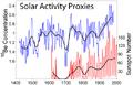 Solar Activity Proxies.png