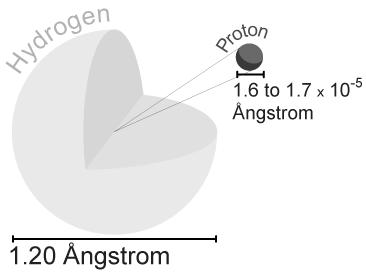 File:Hydrogen atom.png