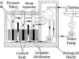 RBMK-1000 Breeder Reactor
