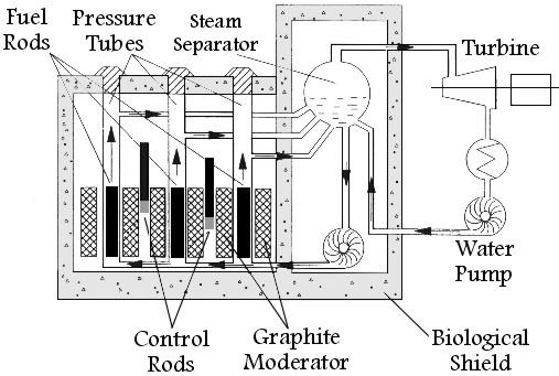 RBMK-1000 Breeder Reactor | Ch...