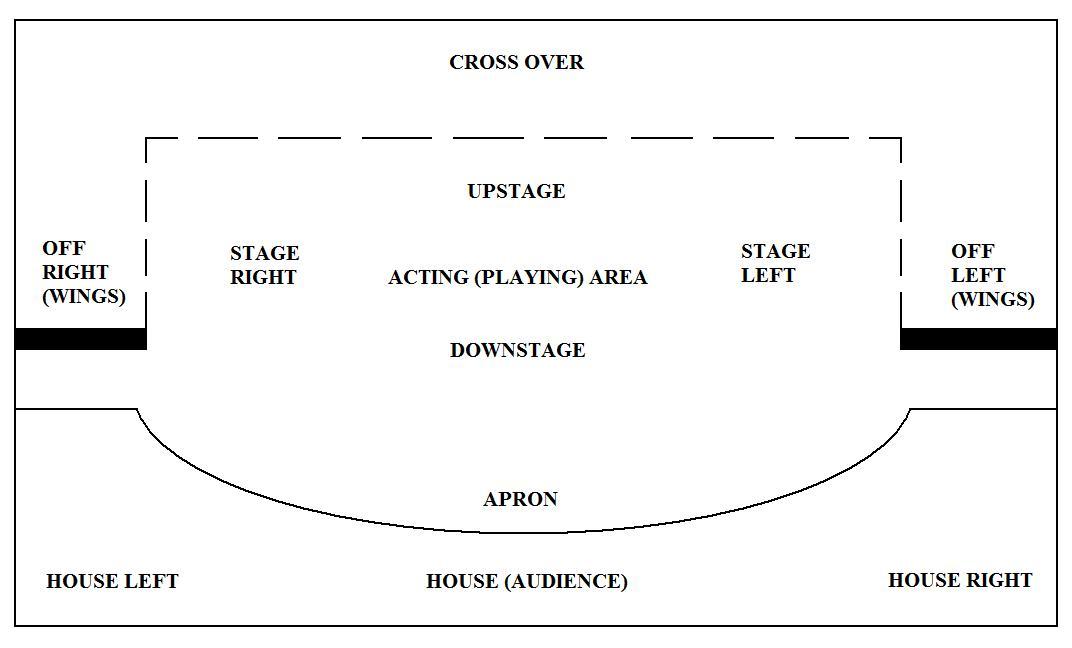image stage layout plan jpg chowder fan club fandom powered by rh chowder wikia com Theatrical Stage Layout Theatrical Stage Layout