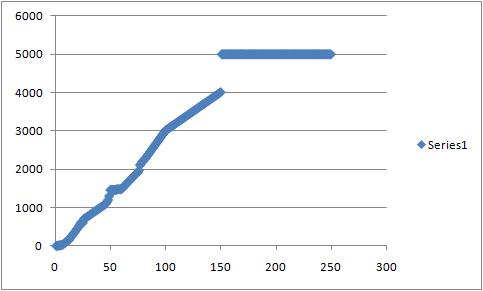 File:Levels roc gragh.png