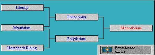 Tech Tree Monotheism (Civ2)