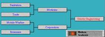 Tech Tree Genetic Engineering (Civ2)