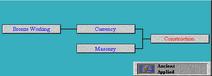 Tech Tree Construction (Civ2)